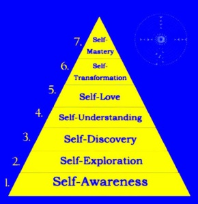 selfmastery